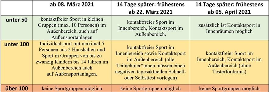 © BVS Bayern